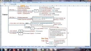 Французский с нуля, употребление местоимений - Схема