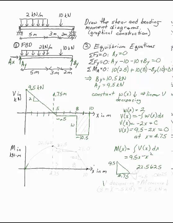 Shear And Bending Moment Diagrams By Graphical Methods Example 2