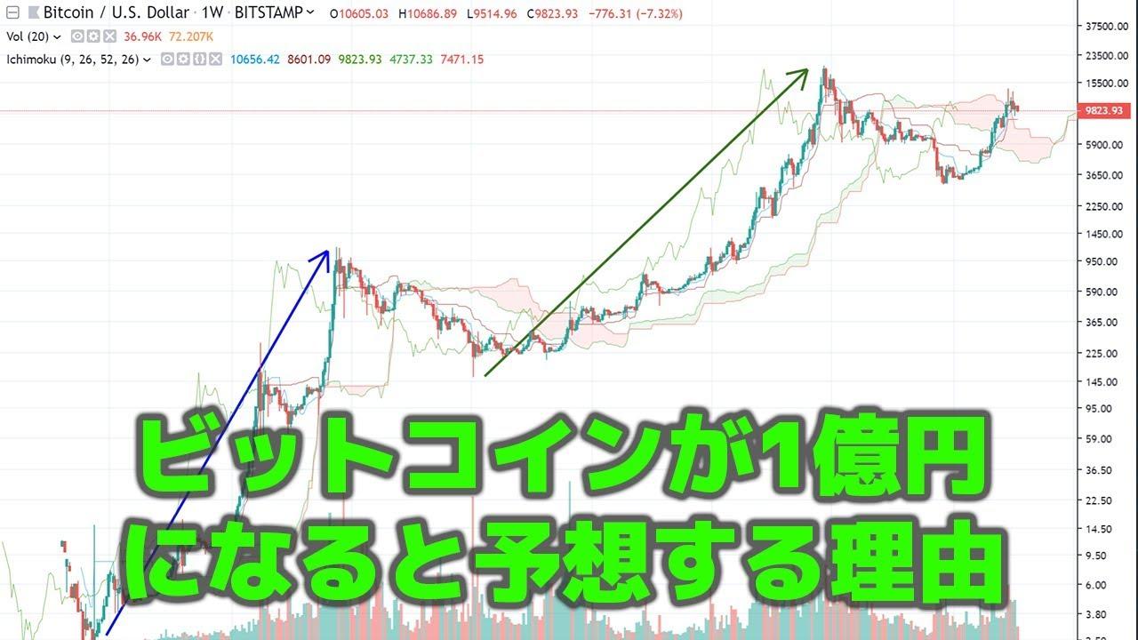 年末のビットコイン価格「1億円以下は数学的に無理」ジョン・マカフィー | 仮想通貨ニュースメディア ビットタイムズ