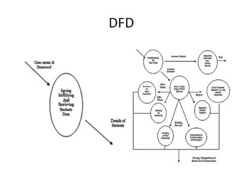 Payroll Management: Dfd Of Payroll Management System Project
