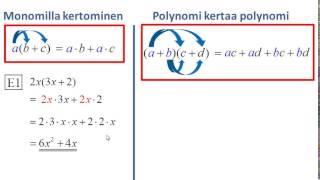 Polynomien tulo