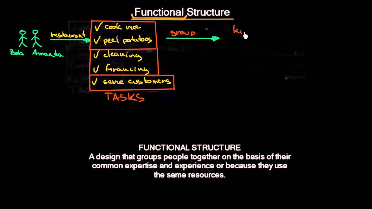 Functional organizational structure organizational design functional organizational structure organizational design meanthat youtube thecheapjerseys Gallery