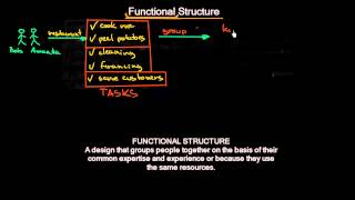 Functional Organizational Structure | Organizational Design | MeanThat