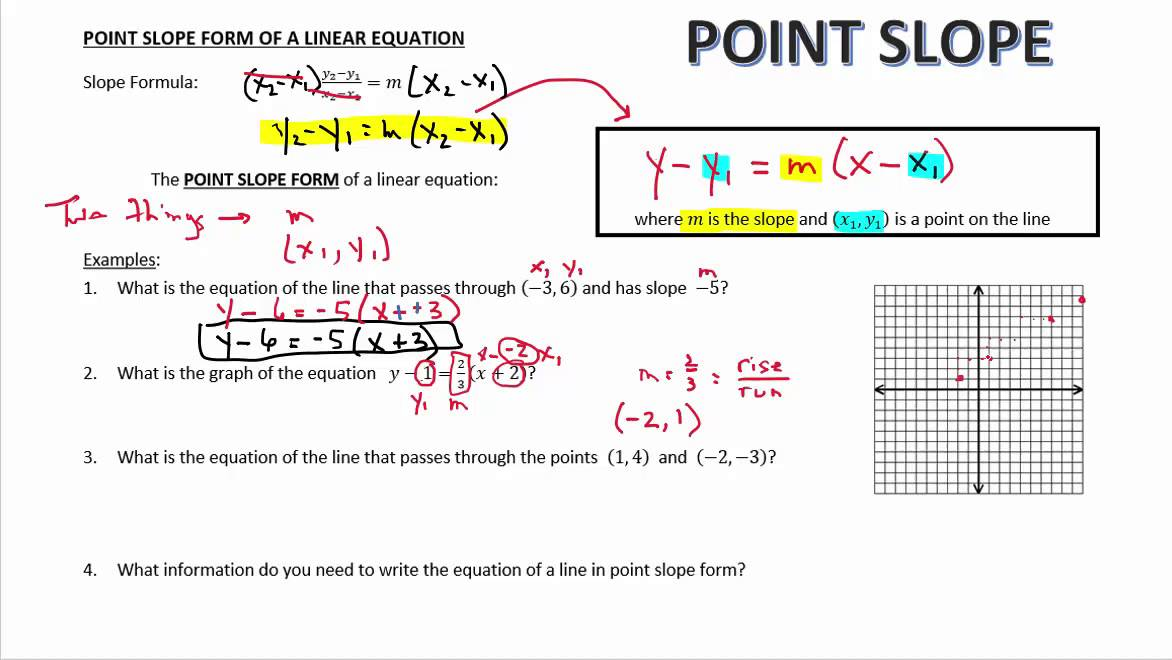 point slope form youtube  Point Slope Form of a Linear Equation