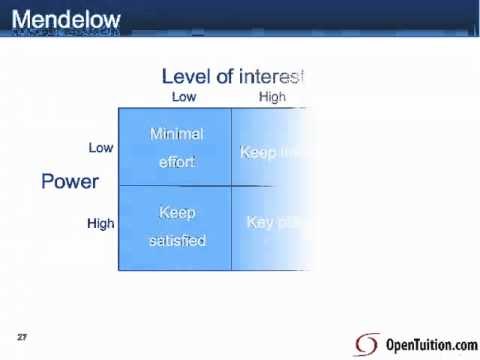 mendelow s matrix Literature to take account of the stakeholders' needs and to promote sustainable   mendelow (1981) offered a two dimensional grid model for  and scholes ( 1999) adapted the power and interest matrix to help integrate stakeholder.