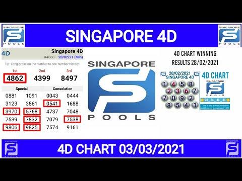 SINGAPORE 4D CHART 03/03/2021