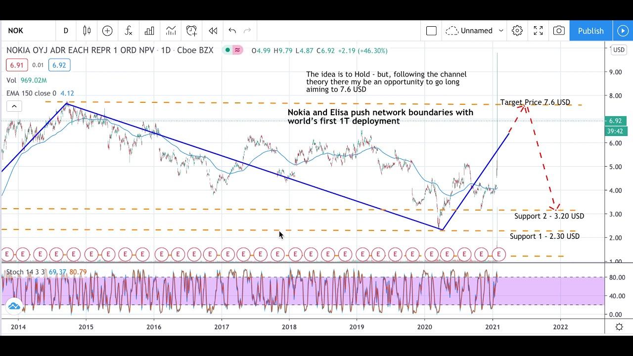 Nokia Stock Analysis - Nokia Stock Forecast - Nokia Corporation Stock Analysis