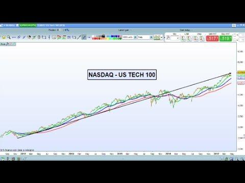 How to trade tech stocks: Twitter, Amazon, Alphabet and Microsoft