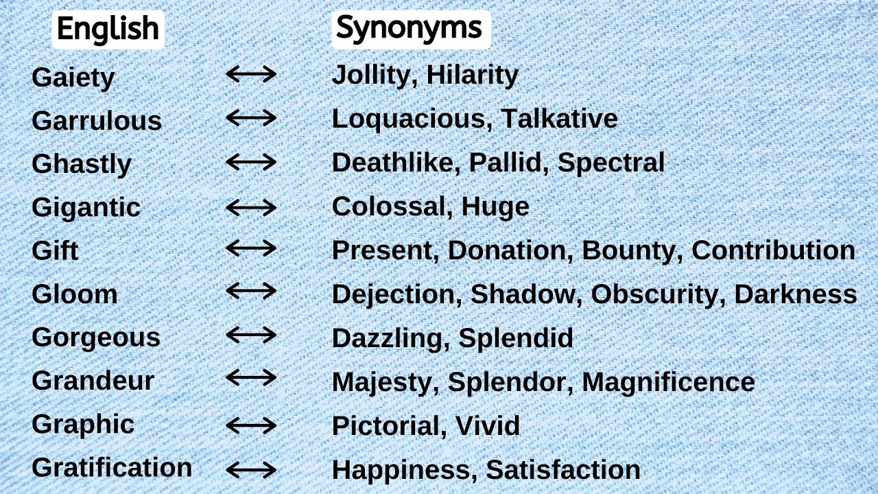 20   Present Synonyms   Synonyms of Present   Synonyms Words   Another  Word for Present