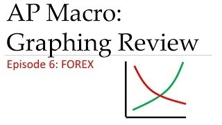 AP Macro: Graph Review #6 FOREX