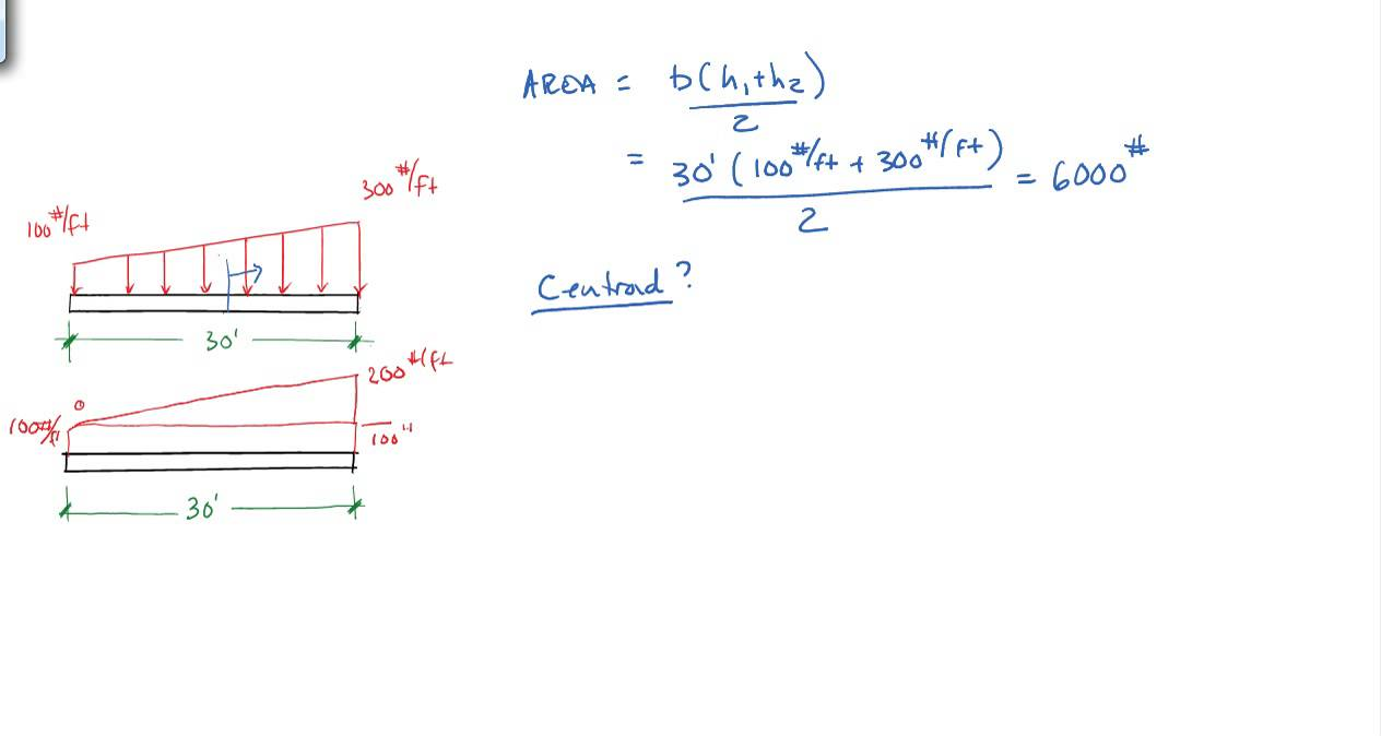 Finding Resultants Of Distributed Beam Loading Conditions