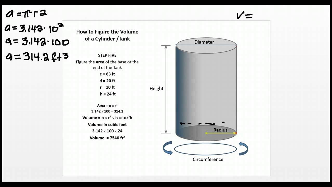 Regulations Volume of a Tank