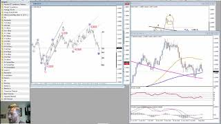 FX Elliott Wave Update: Gold is Higher, Can USD Fall?