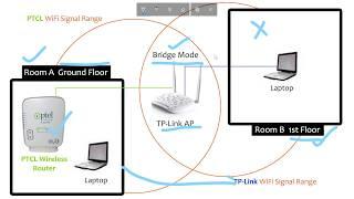 Bridge with TP-Link Wireless N Access Point TL-WA801ND Urdu/Hindi