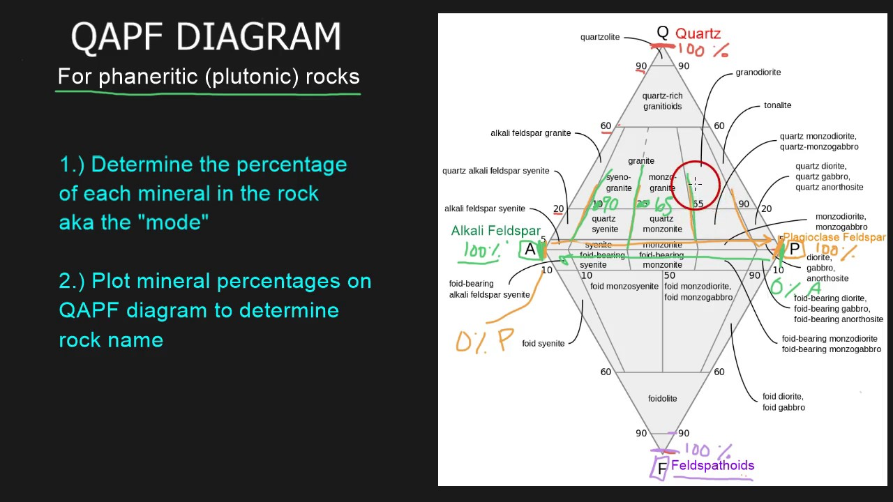 Qapf Diagram 1 Of 2