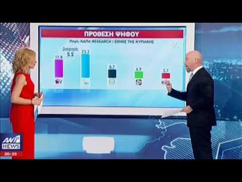Τρίτο κόμμα η Χρυσή Αυγή 8,7% χωρίς αναγωγή