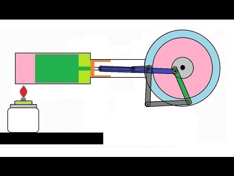 Animation - How stirling engine works. - YouTube