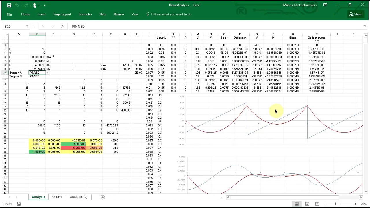 Tutorial how to make a continuous beam analysis excel for any loading and  support conditions