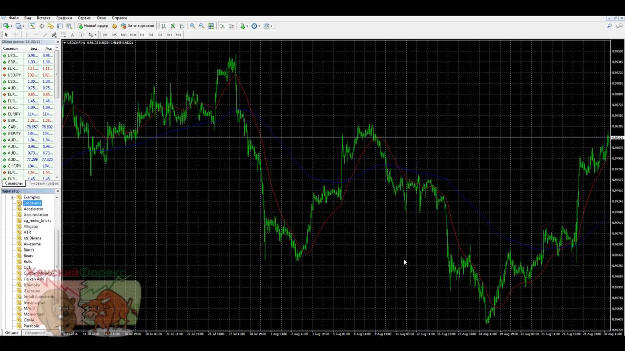 Forex speedometer экстремальный скальпинг аналитика биткоин