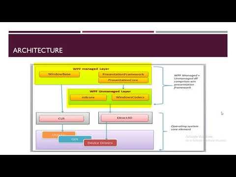 WPF- 2. Wpf Architecture