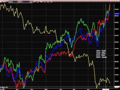 Stock Trading: Market Preview for 5-15-2013