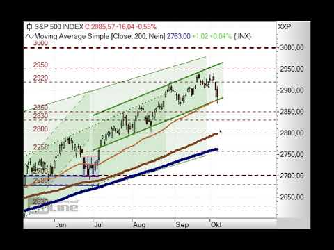 S&P500 mit Long-Chance! - Chart Flash 08.10.2018