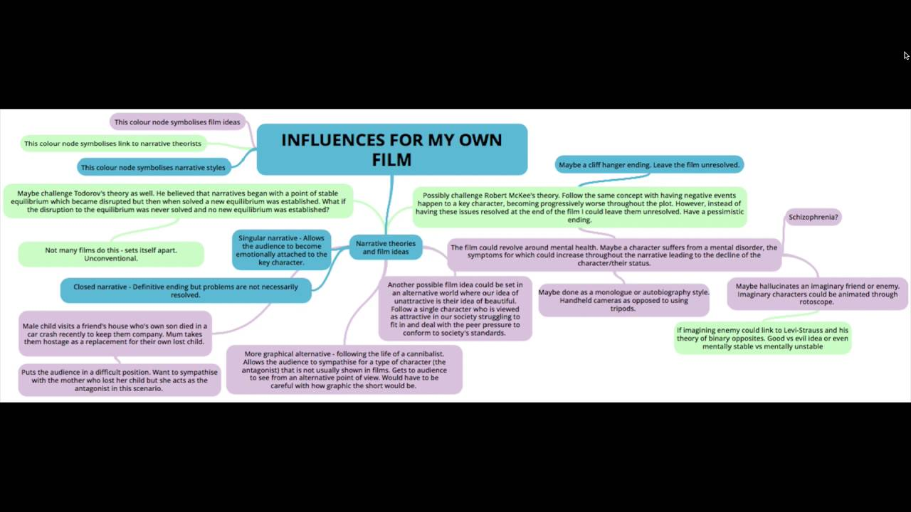 Influences for my own film and narrative theorists links youtube influences for my own film and narrative theorists links ccuart Images