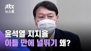 '대선주자' 윤석열 지지율의 비밀? 이틀 만에 널뛰기 왜 / JTBC 뉴스룸