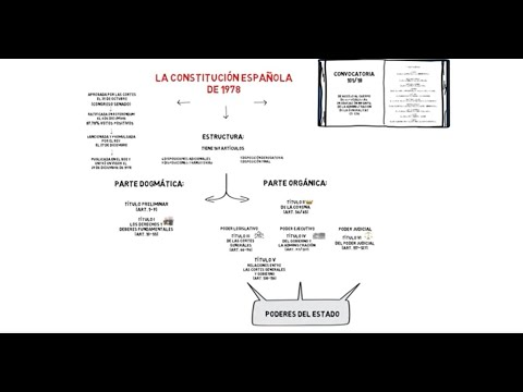 constituciÓn-espaÑola-de-1978---estructura-y-contenido