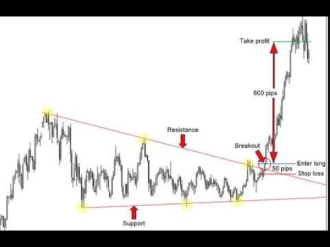 (ig-markets-5-parameters)-markets-breakout-analysis-on-chart-by-dk-sir-(pen-paper-mode)