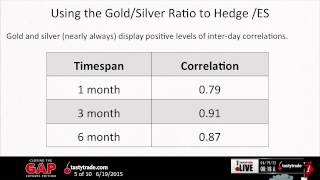 Gold & Silver Futures Trading | Closing the Gap: Futures Edition