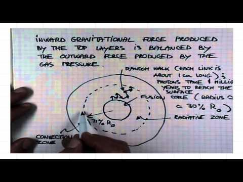 ASTR 1P01 CLIP 115 Hydrostatic Equilibrium In The Sun