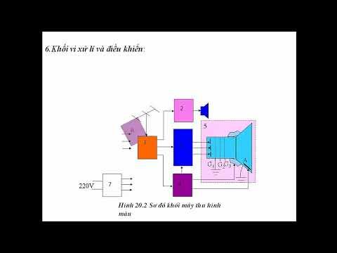 Công nghệ 12- Bài 20 – MÁY THU HÌNH