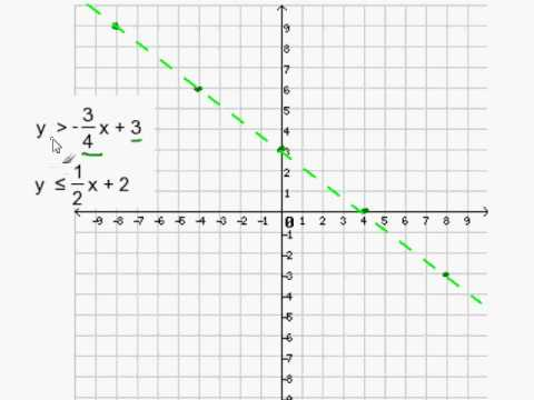 Graph 2 Inequalities In Slope Intercept Form Youtube