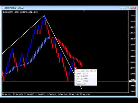 Forex scalping 1 second