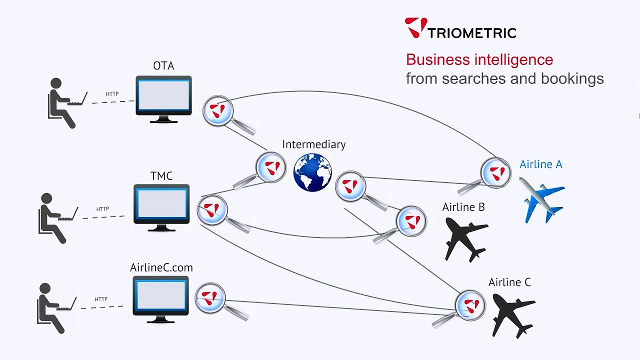 value creation in the airline industry 2015-3-23 now the problem is how one can able to out-compete its rivals in such a difficult industry airline  a competitive advantage enables the airline  value creation.