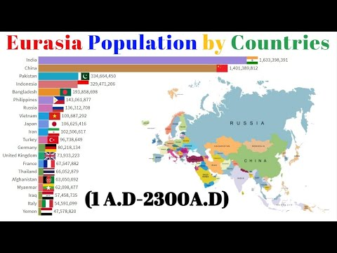 Eurasia Population by Countries(1 A.D-2300 A.D)-Europe Population - Asia Population
