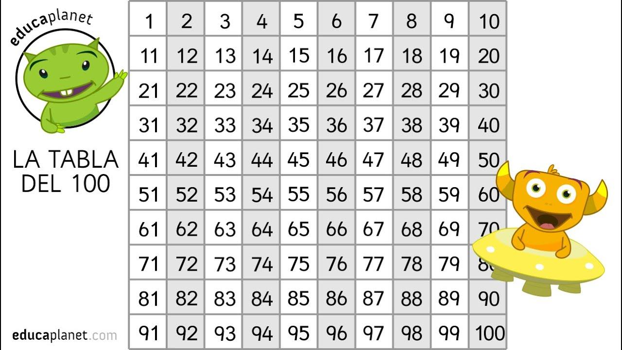 Tabla Del 100 Números Matemáticas