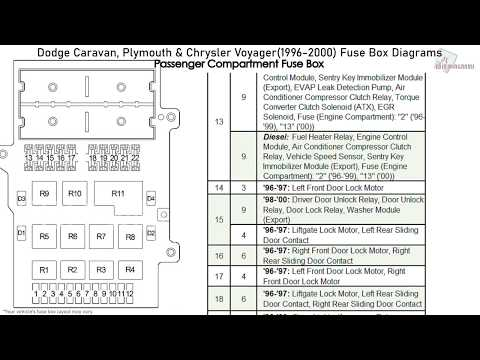 Dodge Caravan, Plymouth & Chrysler Voyager (1996-2000) Fuse Box Diagrams -  YouTubeYouTube