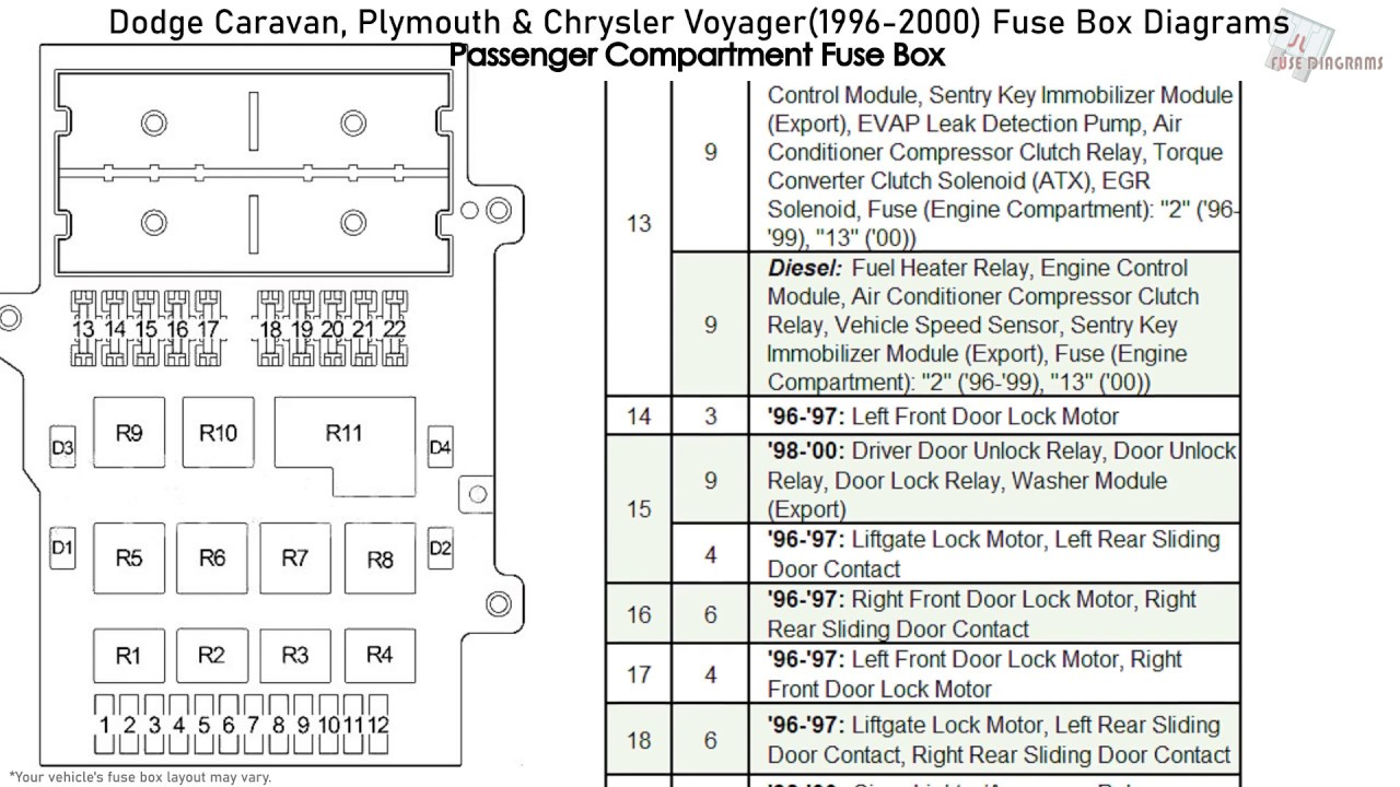 Dodge Caravan Plymouth Chrysler Voyager 1996 2000 Fuse Box Diagrams Youtube