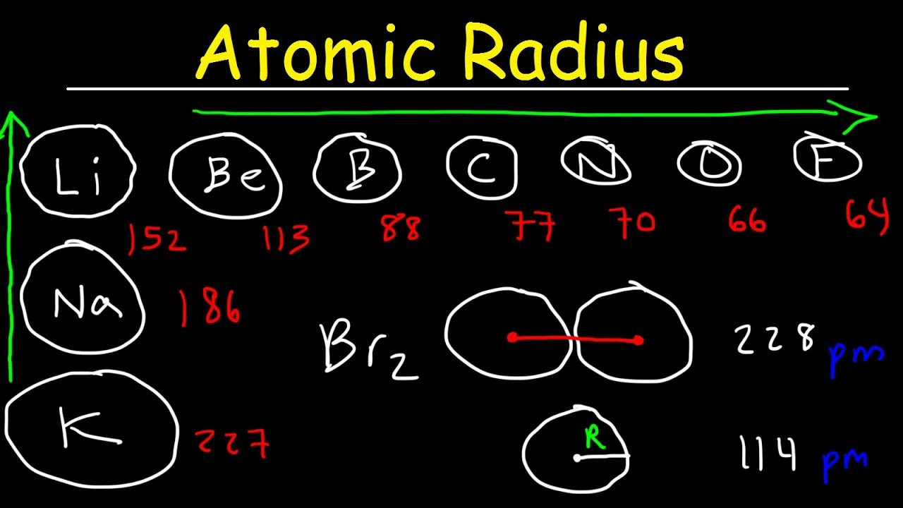 Atomic radius basic introduction periodic table trends atomic radius basic introduction periodic table trends chemistry urtaz