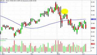 Swing Trading Strategies for Stocks and ETF's