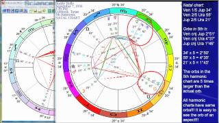 What a Harmonic Chart is and How to Interpret it