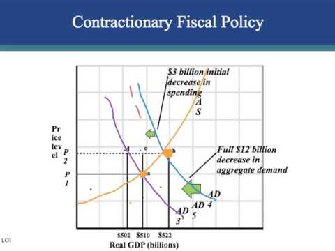 Ch. 31 - Fiscal Policy, Deficitys, and Debt