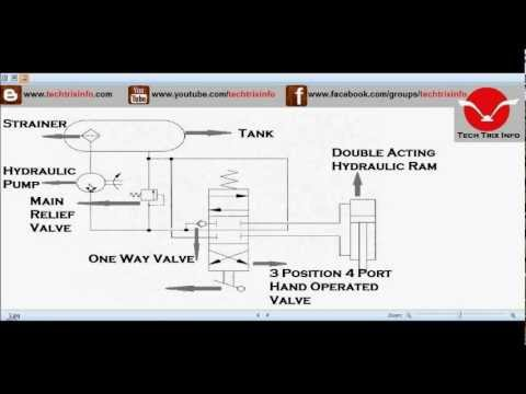 Animation - How basic hydraulic schematic circuit works ✓ - YouTube