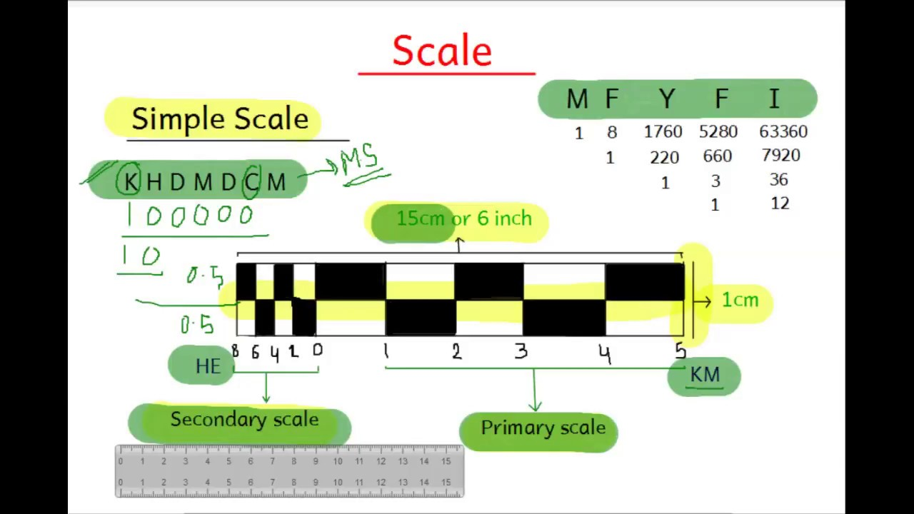 simple scale geography