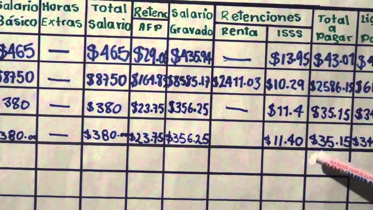 Elaboracion de planilla de pago y patronal en El Salvador