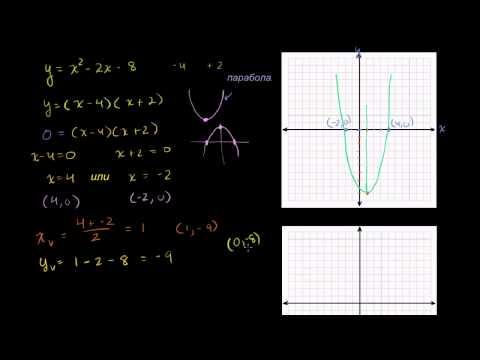 Гипербола и парабола. Теория и подробно разобранные