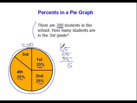 Percents In A Pie Graph Youtube