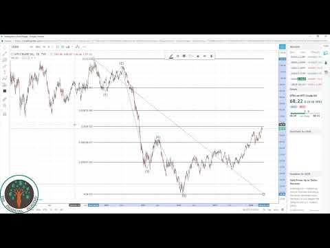 Commodities Crude Oil Analysis 4.26.18